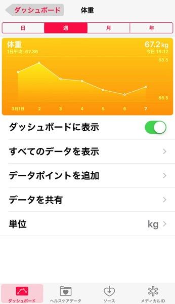 IPhone ヘルスケア