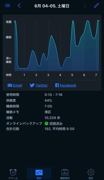 快眠度×睡眠時間=体調2