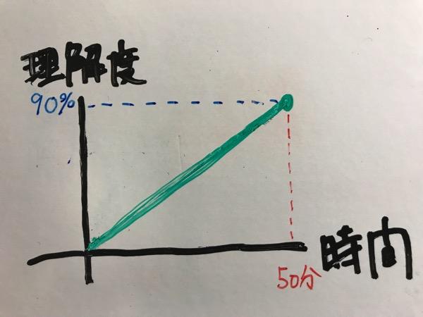 フォトリーディング マインドマップ ノーマルでの理解度と時間の関係1